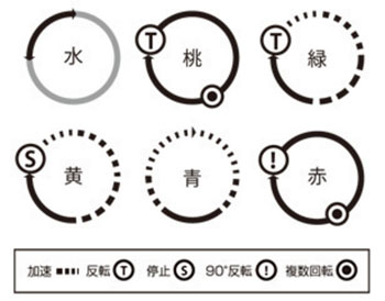 a10サイクロンsaの動きのパターン